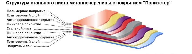 Структура стального листа металлочерепицы с покрытием полиэстер