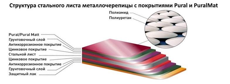 Структура стального листа металлочерепицы c покрытиями Pural и PuralMat